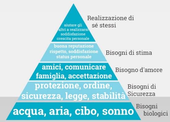 piramide-bisogni-maslow.jpg